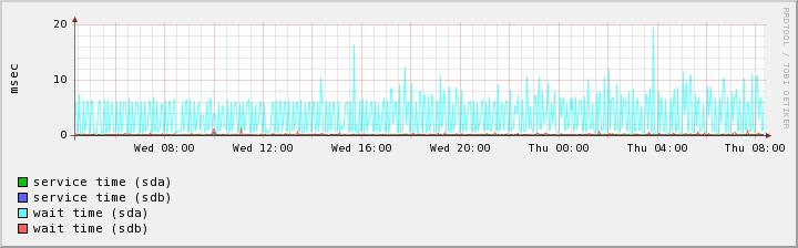 Новый сервер IO Timings