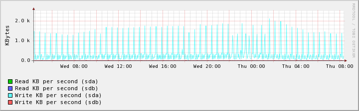 Новый сервер IO Throughtput