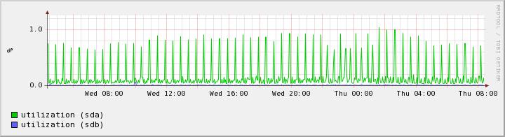 Новый сервер IO Utilization