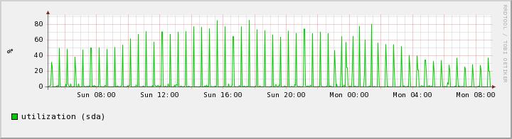 Старый сервер IO Utilization