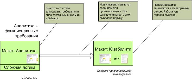 Процесс проектирования с использованием Balsamiq