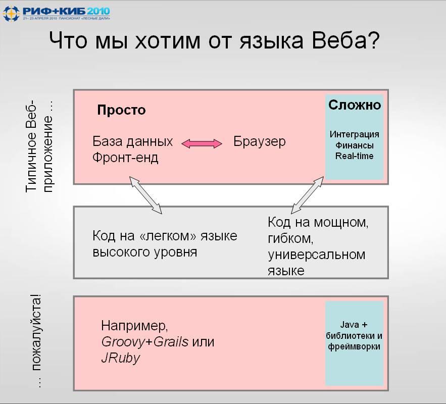 Что мы хотим от языка Веба?