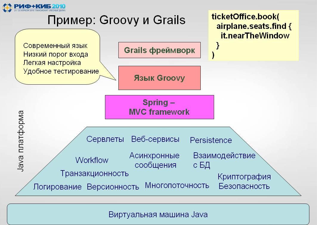 Пример: Groovy и Grails