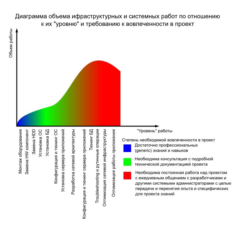 Диаграмма объема инфраструктурных и системных работ