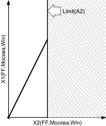Распределение трафика между размещениями